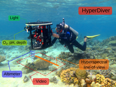HyperDiver used in reef surveys in Papua New Guinea